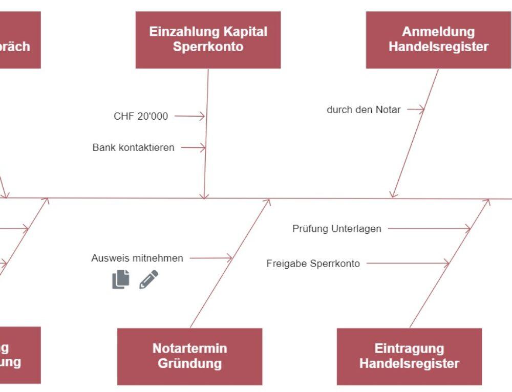 Ablauf einer GmbH-Gründung